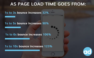 The Importance of Page Speed